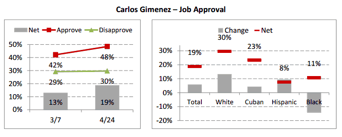 Mayor Carlos Gimenez PAC pays pollster… for what exactly?